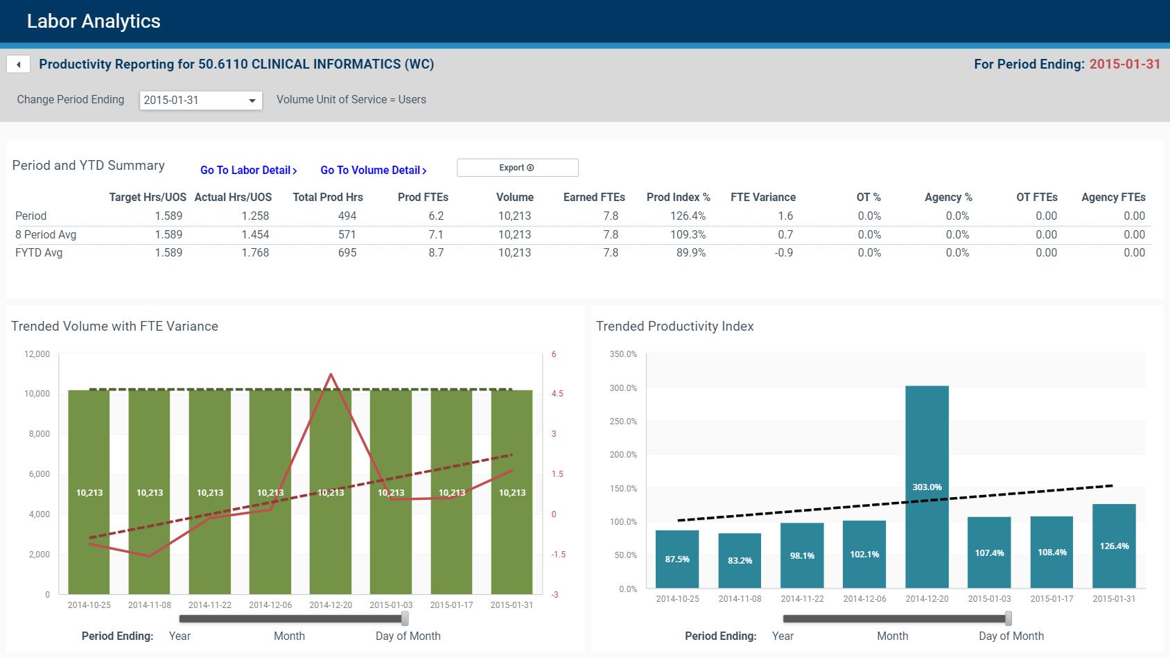 Labor-Analytics-Department-Summary