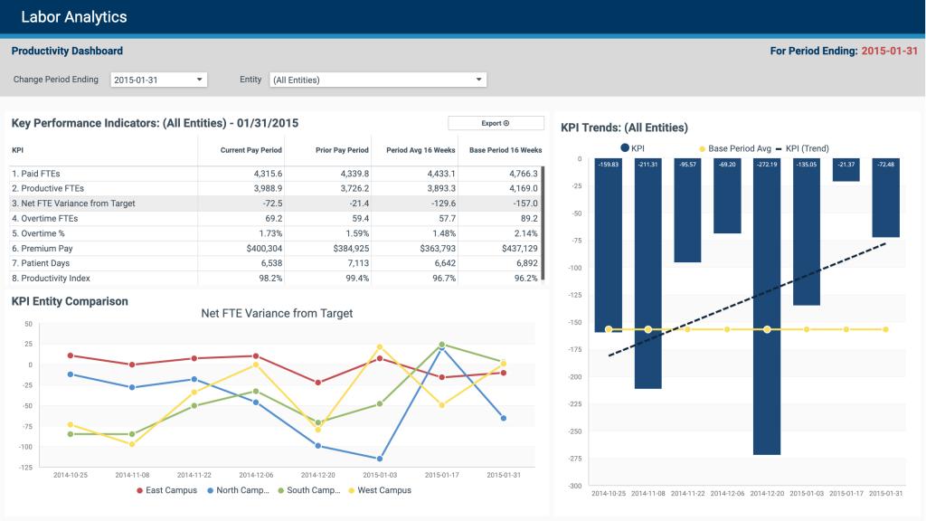 Labor Analytics Productivity Dashboard