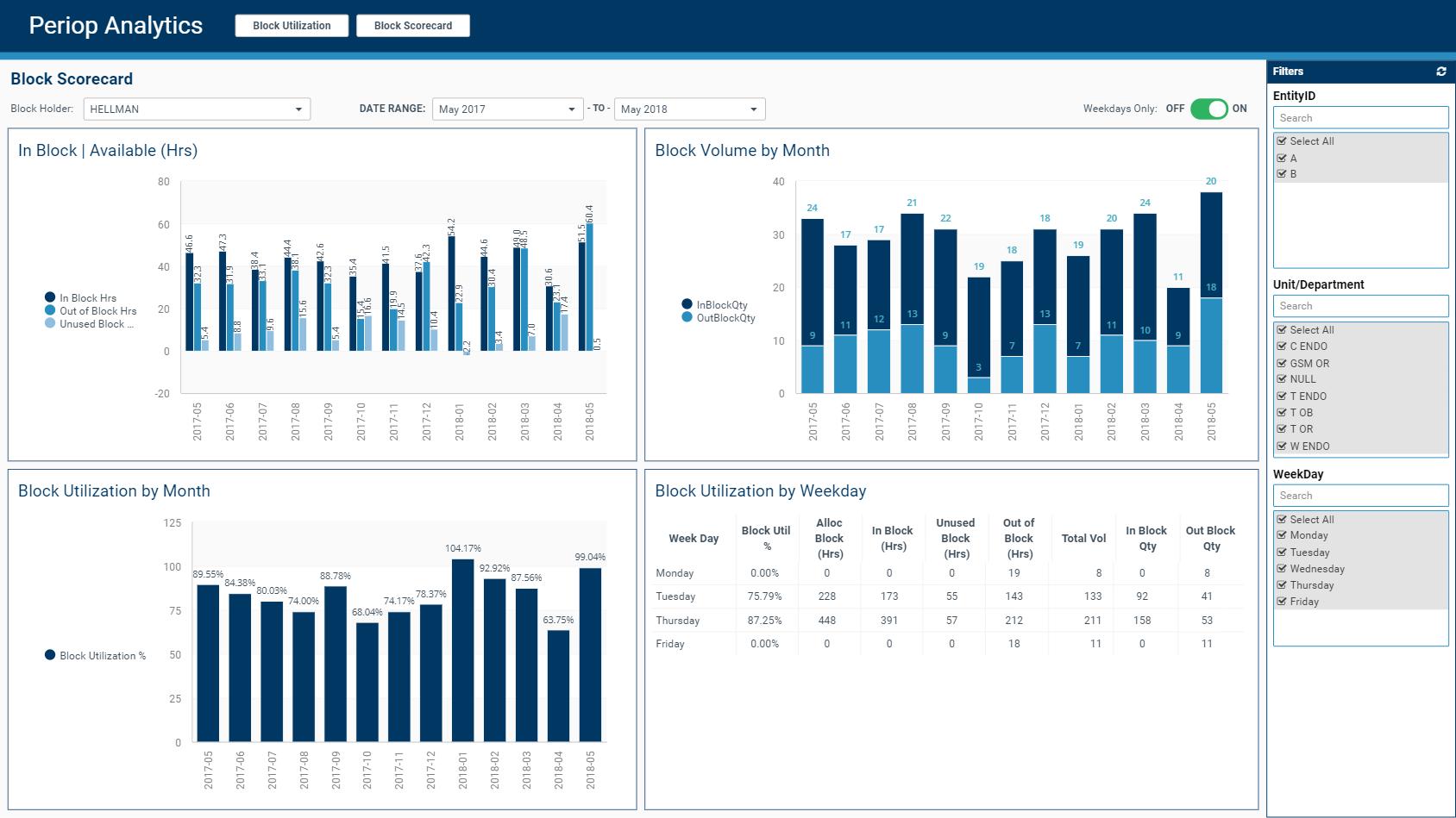 Block Scorecard and Utilization Analytics
