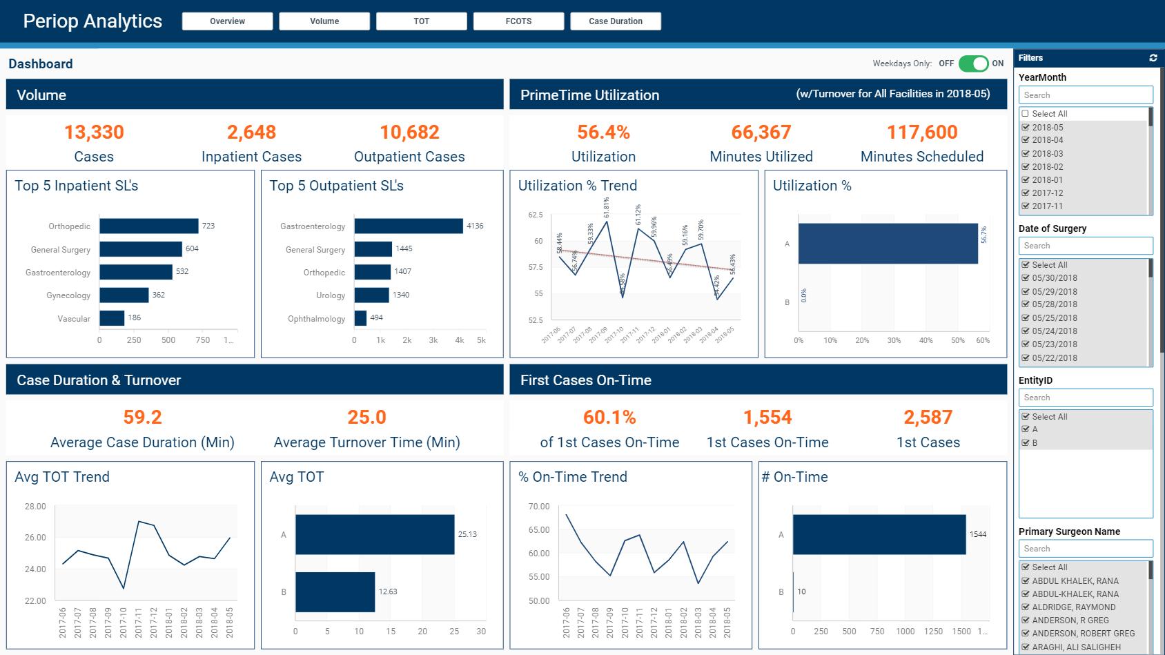 Perioperative Analytics Executive Dashboard